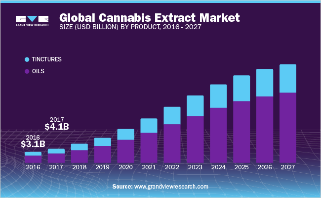 Cannabis Extract Market Size, Share | Industry Report, 2019 - 2025