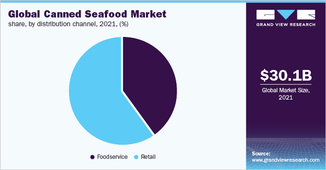Global canned seafood market