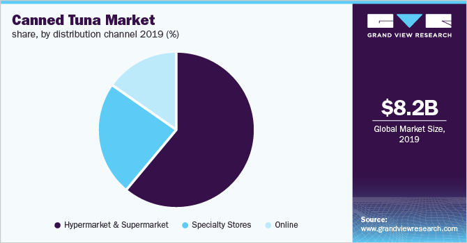 Global canned tuna market share
