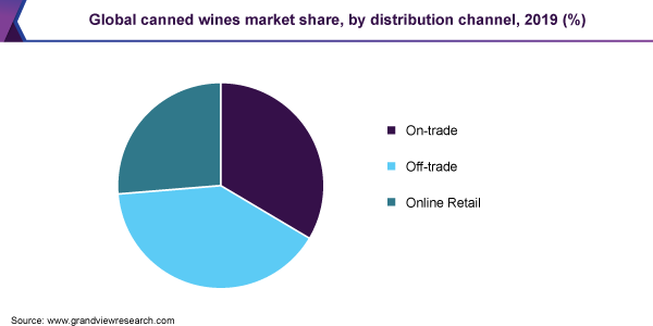 Global canned wines market share, by distribution channel, 2019 (%)