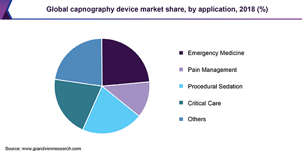 Global capnography device market