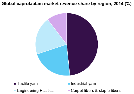 Global caprolactam market share by end-use, 2015 (%)