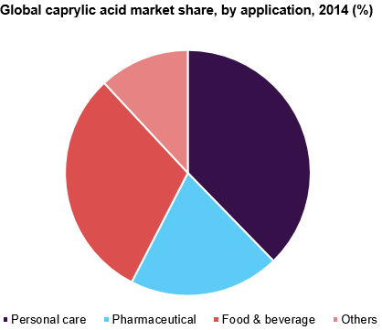 Global caprylic acid market