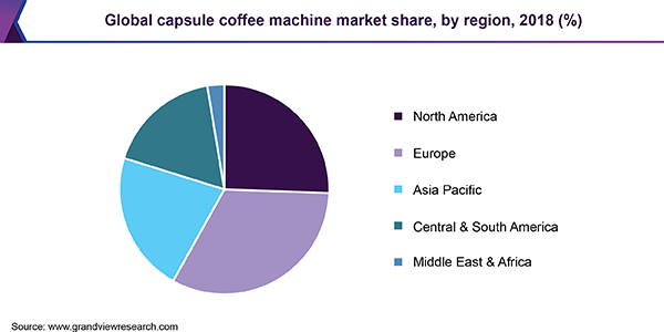 Global capsule coffee machine market share, by region, 2018 (%)