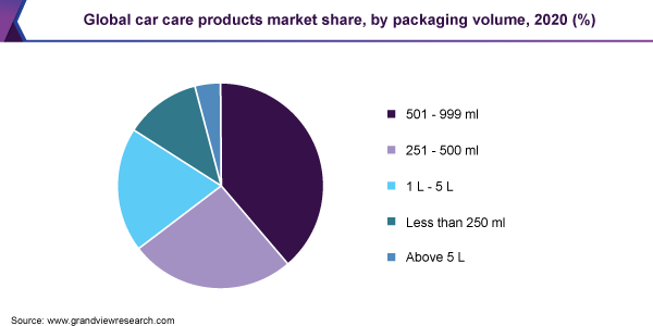 Global car care products market share, by packaging volume, 2019 (%)