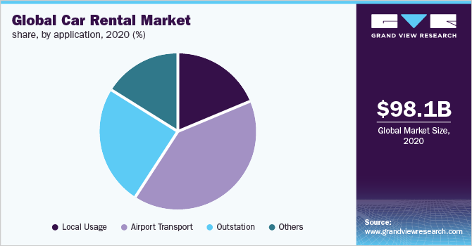 Global Car Rental Market Size Share Industry Analysis Report 2025