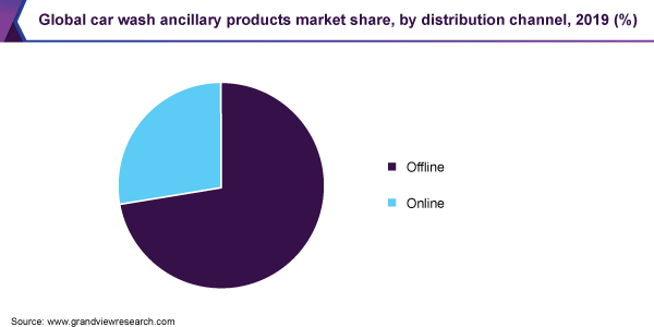 Global car wash ancillary products market share, by distribution channel, 2019 (%)