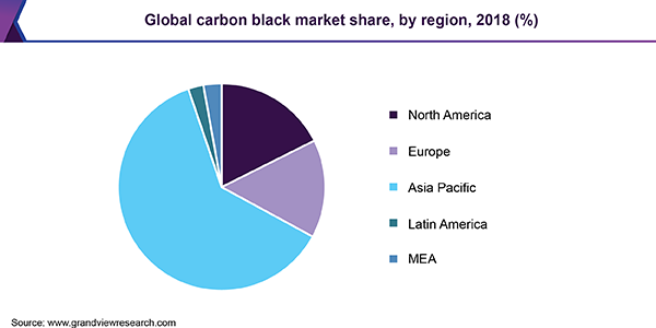 Global carbon black market