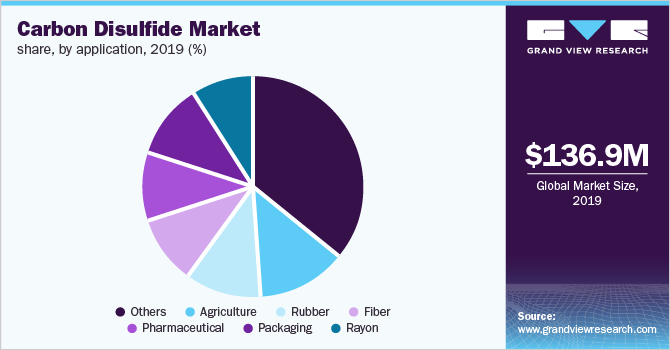 Global carbon disulfide market revenue, by application, 2016 (%)