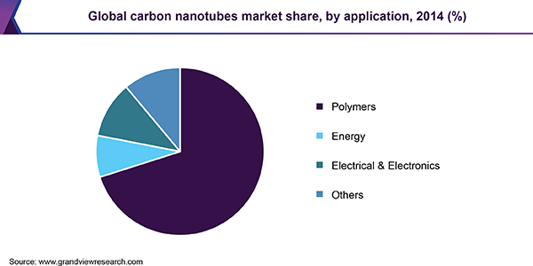 Global carbon nanotubes market