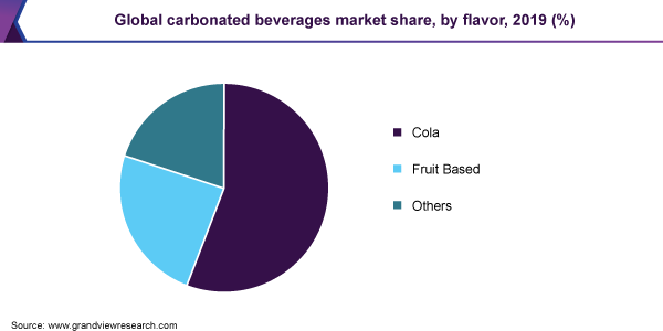 Global carbonated beverages market share