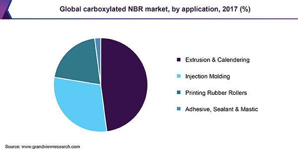 Global carboxylated NBR market