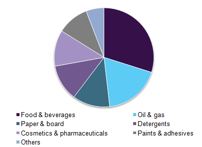 Global carboxymethyl cellulose market volume by application, 2016 (%)