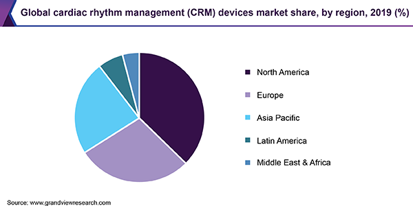 Global cardiac rhythm management (CRM) devices market