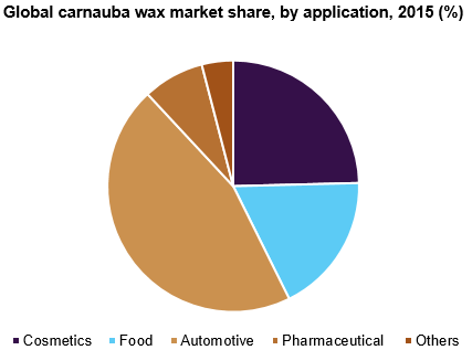 Global carnauba wax market