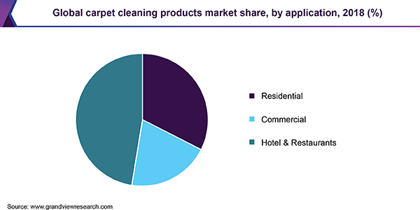 Global carpet cleaning products market