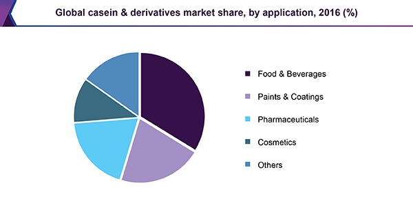 Global casein & derivatives market share, by application, 2016 (%)