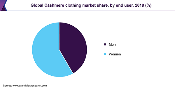 Global Cashmere clothing market share, by end user, 2018 (%)