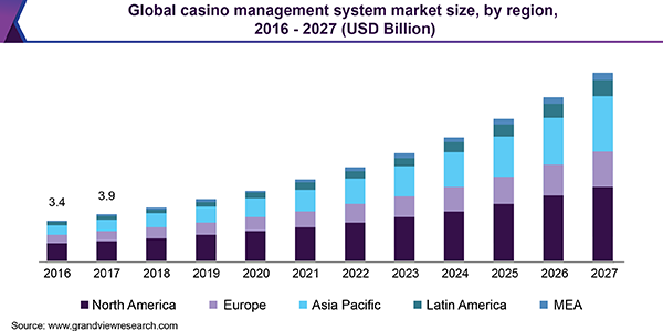 Global Casino Management System Market Industry Report