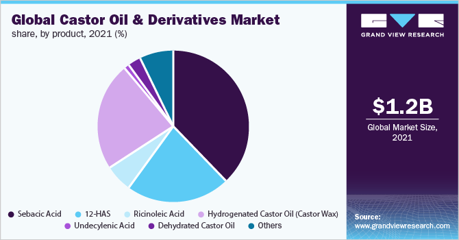 Global castor oil & derivatives market