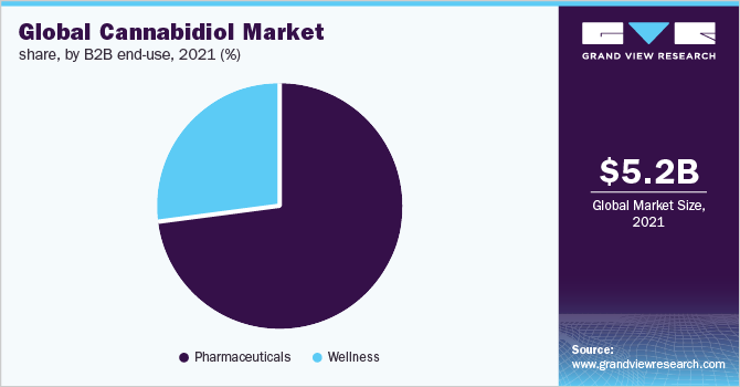 Global CBD market share, by region, 2020 (%)