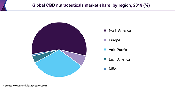 https://www.grandviewresearch.com/static/img/research/global-cbd-nutraceuticals-market.png