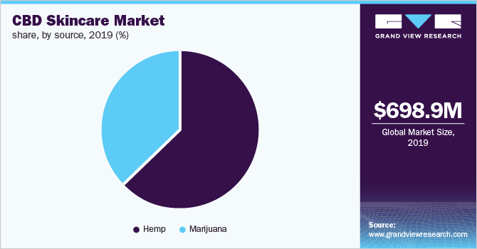 Global CBD skin care market share, by source, 2018 (%)