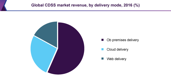 Global CDSS market revenue, by delivery mode, 2016 (%)