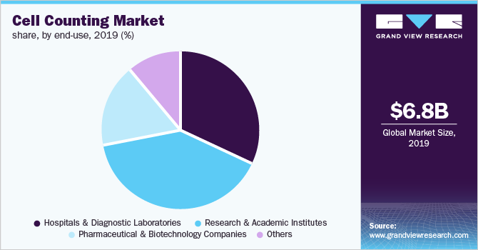 Global Cell Counting Market