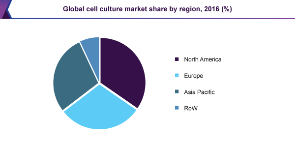 Global cell culture market share by region, 2016 (%)