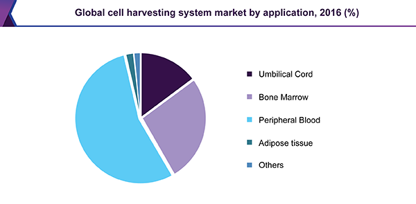Global cell harvesting system market