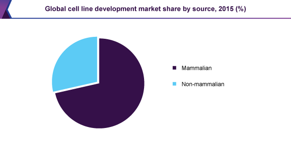 Global cell line development market
