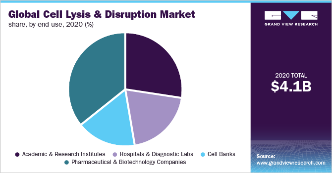 Global cell lysis & disruption market share, by end use, 2018 (%)