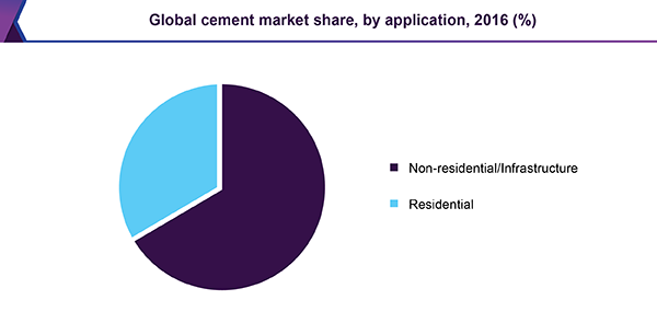 Cement Market Size, Share, Trends | Global Industry Report, 2018-2025