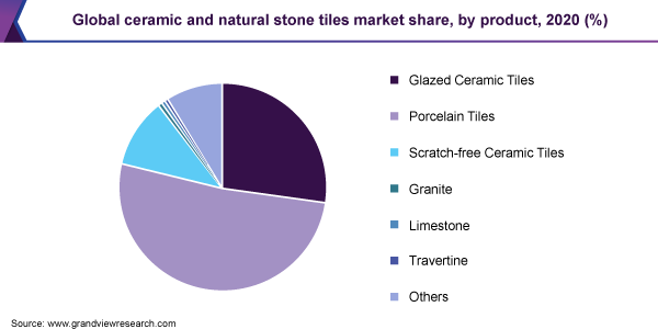 Global ceramic and natural stone tiles market share, by product, 2020 (%)