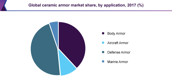Global ceramic armor market