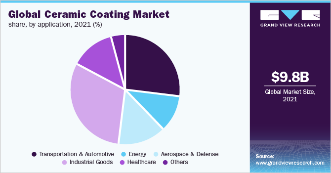 Global ceramic coating market