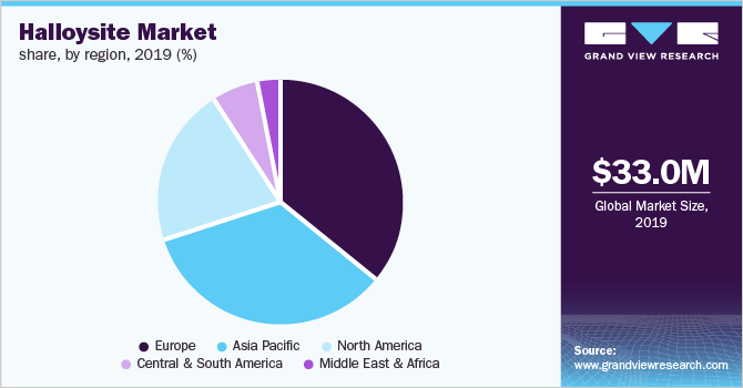 Global ceramic market share, by region, 2017 (%)