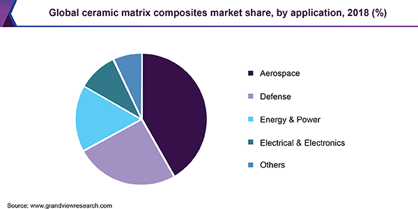 Global ceramic matrix composites market