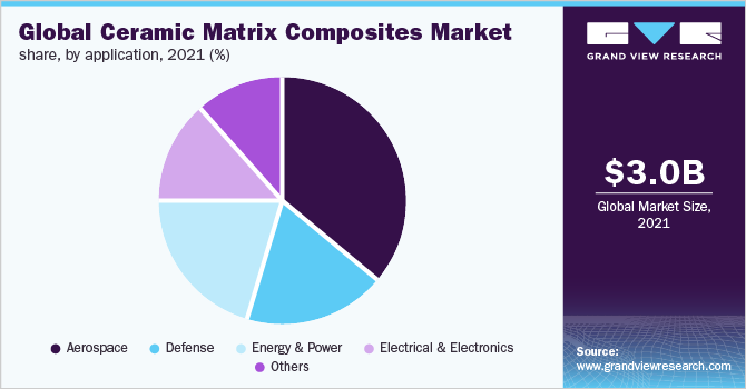 U.S. Ceramic Matrix Composites (CMC) Market Revenue By Product, 2014-2024 (USD Million)