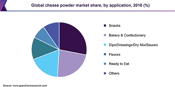 Global cheese powder market