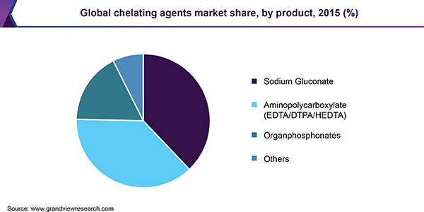 Global chelating agents market