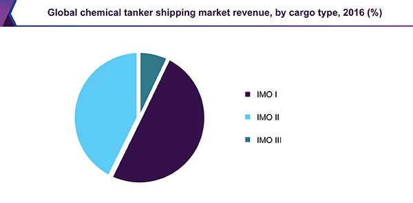 Global chemical tanker shipping market revenue by cargo type, 2016 (%)