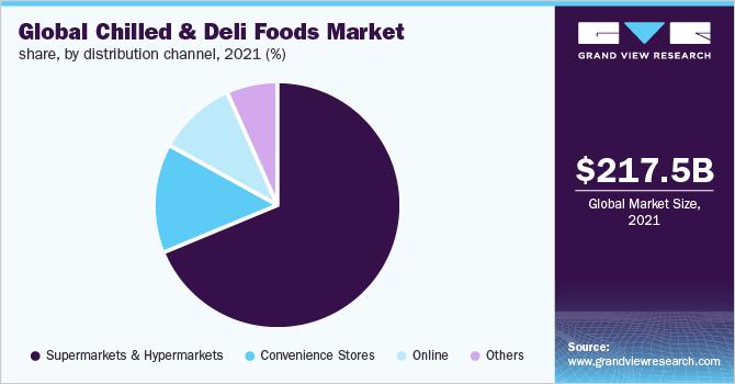 Global chilled & deli foods market