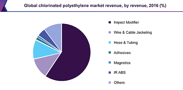 Global chlorinated polyethylene market