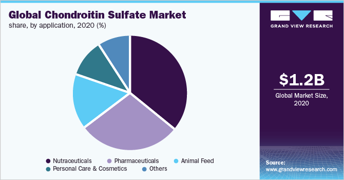 Global chondroitin sulfate market share