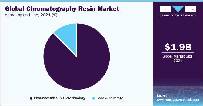 Global chromatography resin market share, by end use, 2019 (%)