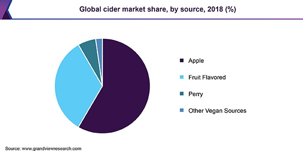 Global cider market share, by source, 2018 (%)