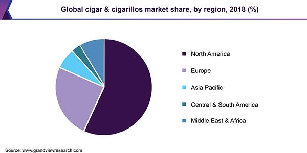 Global cigar & cigarillos market share, by region, 2018 (%)