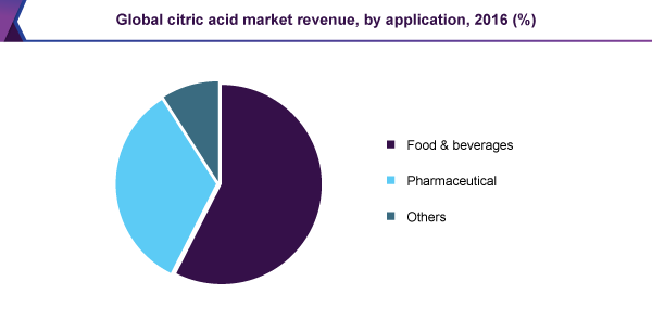Global citric acid market